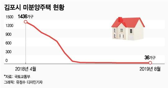 '골드라인' 탄 김포, 1억 뛰었다
