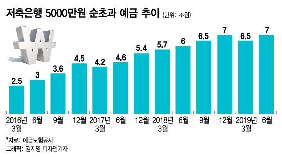 """""""저축은행 안 망한다""""…5000만원 초과 예금 증가세"""