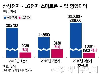 '보릿고개' 넘은 K폰…내년 5G 승부수