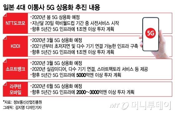 [日수출규제 100일]5G협력, 韓日 냉각기 녹일 훈풍 될까
