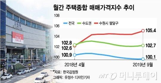 """'뜨거운' 수원…""""1억 올랐는데 매물 없어 못팔아요"""""""