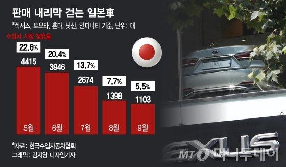 [日수출규제 100일]일본차 점유율 '20%→5%'…판도 바꾼 'NO 재팬'