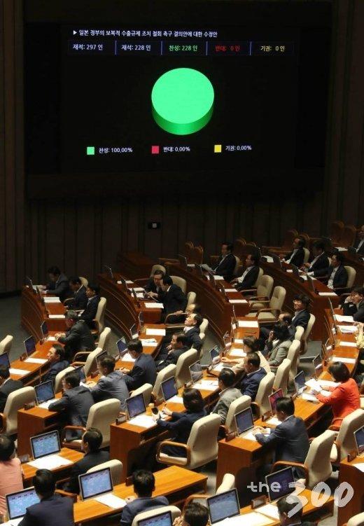 일본 정부의 보복적 수출규제 조치 철회 촉구 결의안이 8월 2일 오후 서울 여의도 국회 본회의장에서 열린 본회의에서 재적 297인, 재석 228인, 찬성 228인, 반대 0인으로 통과되고 있다. / 사진=홍봉진 기자 honggga@