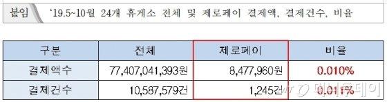 고속도로 휴게소 제로페이 이용실적. /자료=김상훈 자유한국당 의원실(한국도로공사 제출)