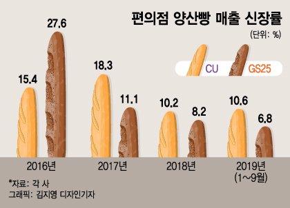 빵 어디서 사먹나?...매년 10%씩 크는 편의점 빵