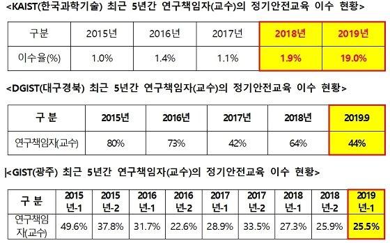 자료=김성수 더불어민주당 의원실