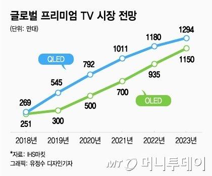삼성 13조 QD 투자에도 QLED TV 포기 안하는 이유는