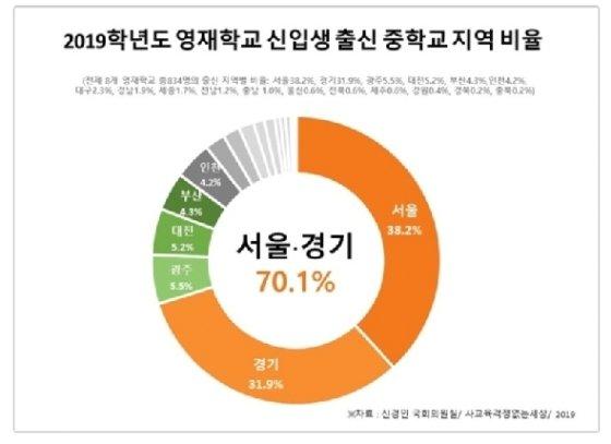 2019학년도 영재학교 신입생 출신 중학교 소재지 비율.© 뉴스1