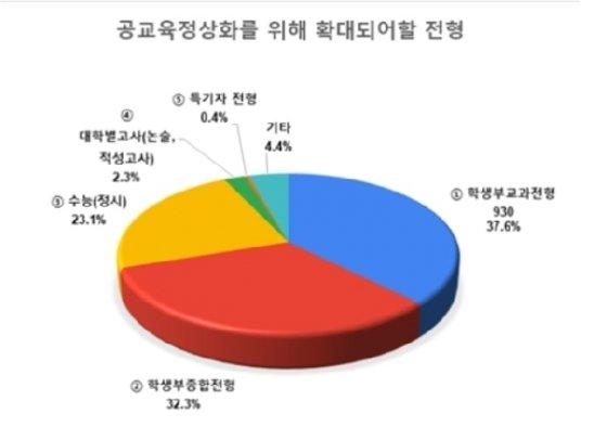 전교조 제공© 뉴스1