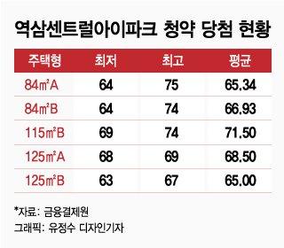 """""""상한제 위해 통장 아낀다""""… 강남 재건축 청약 점수↓"""