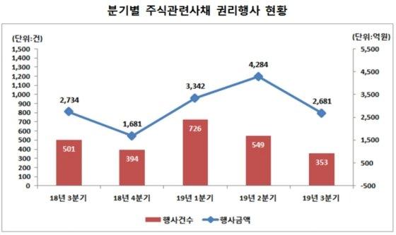 자료제공=한국예탁결제원