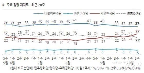 文대통령 지지율, 소폭상승 '43%'…부정평가 '51%' 동일-한국갤럽