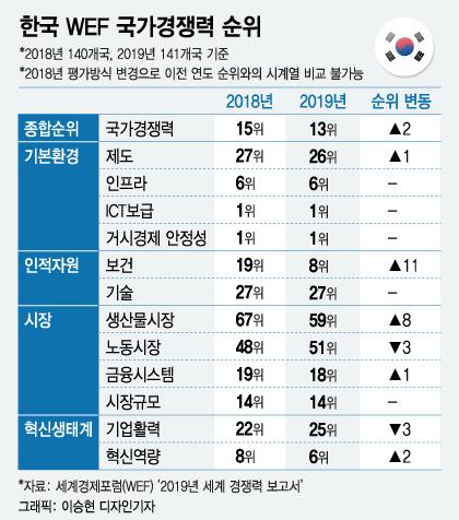 한국 경쟁력의 발목을 잡는 2가지는