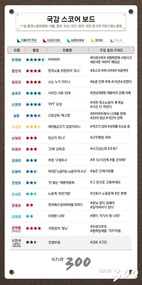 [300스코어보드]부산-계룡-서울, 국감 프라이데이 스타는?