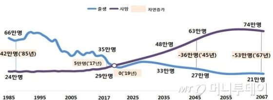 출생아수와 사망자수 추이 /사진제공=통계청