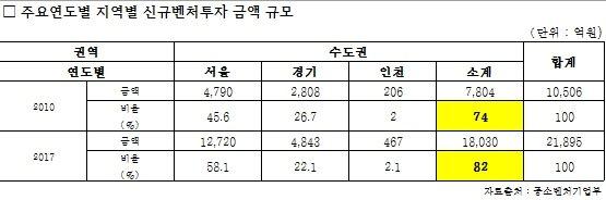 [국감]벤처 인프라 지방소외 여전…신규벤처투자액 82% '수도권'