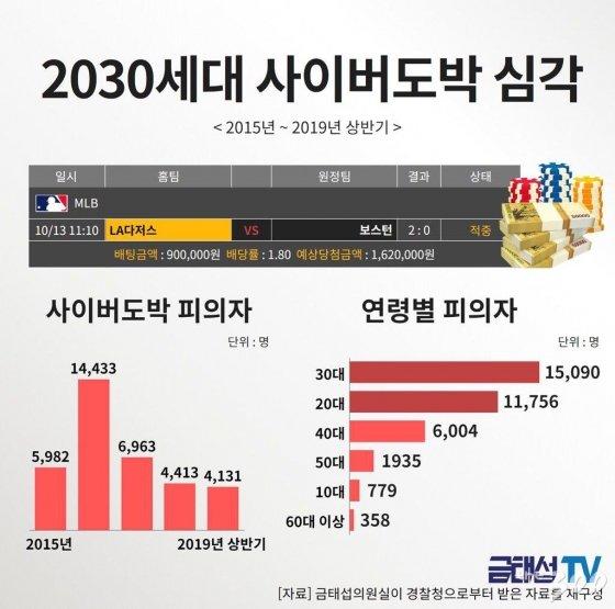"""10대 '토쟁이' 5년간 3배 증가... """"중고 판매사기로 자금 마련"""""""