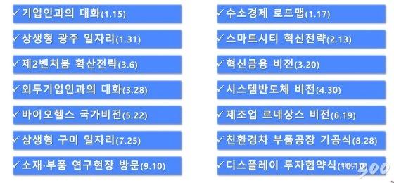 """""""경제일정 월평균 5회"""" 文, 조국 정국 탈피하고 국정 중심잡기"""