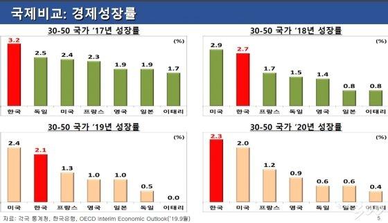 30-50 국가간 경제성장률 비교. 2019.10.13. /청와대 경제수석실 제공