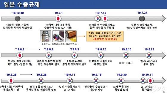 [1] 일본의 한국에 대한 수출규제 일지. 2019.10.13./청와대 경제수석실 제공
