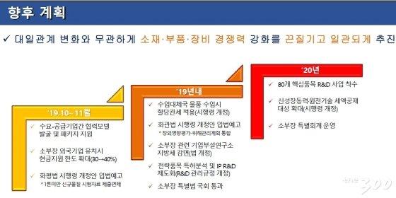 [3] 일본의 수출규제에 대한 한국 대응 계획. 2019.10.13./청와대 경제수석실 제공