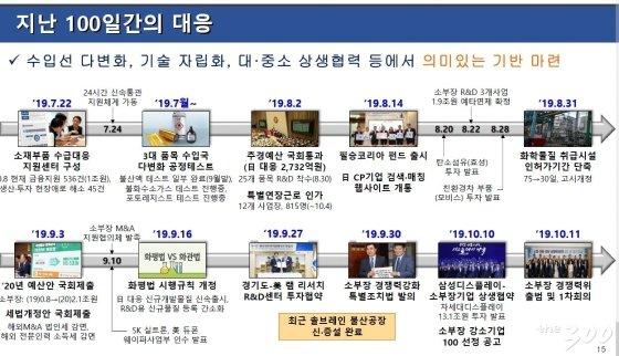 [2] 일본의 수출규제에 대한 100일간 한국 대응 일저. 2019.10.13./청와대 경제수석실 제공