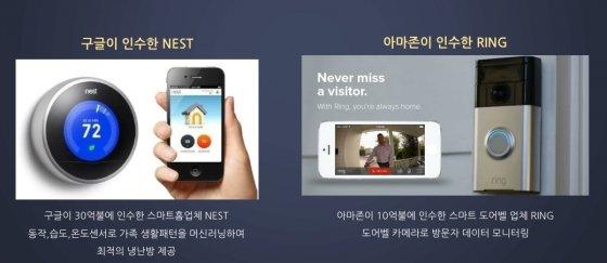 넷마블이 제시한 글로벌 IT 업체들의 스마트홈 업체 인수 사례.
