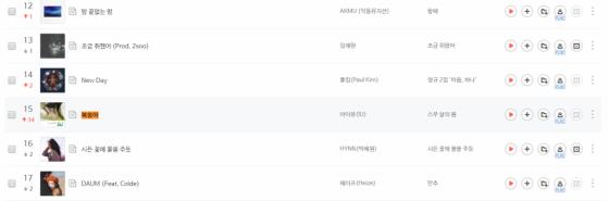 아이유가 설리를 생각하며 만든 자작곡 '복숭아'가 15일 10시 기준 벅스 뮤직 실시간 차트 15위에 올라 있다./사진=벅스 뮤직 캡처