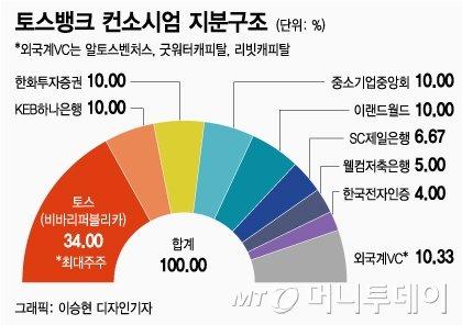 '이별·불안' 떨친 토스의 재도전···인터넷銀 '한걸음 더'