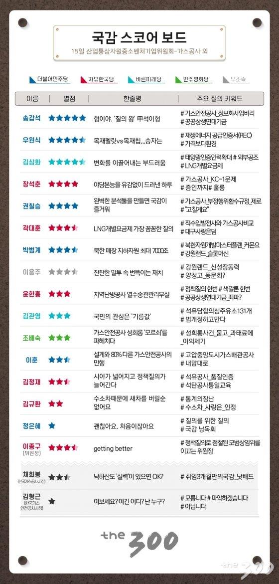 [300스코어보드-산자중기위]모범상임위가 뿔났다…'박살'난 가스안전공사