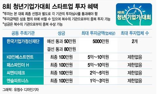 [알림]8회 청년기업가대회, 결선 진출 10팀 선정