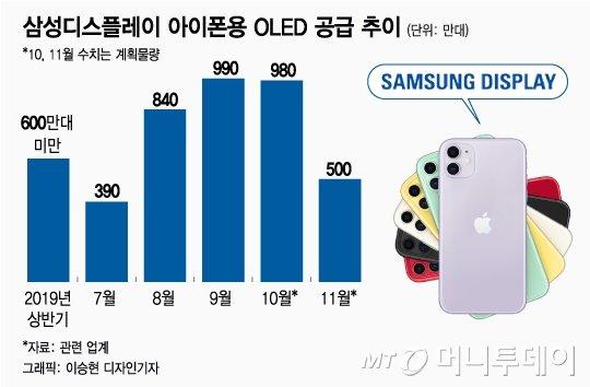 [단독]삼디, 애플에 아이폰 OLED 패널 하반기 물량만 5000만대