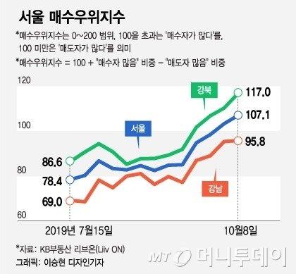 """""""내집 사고 싶다"""" 서울 강북으로 몰려드는 사람들"""
