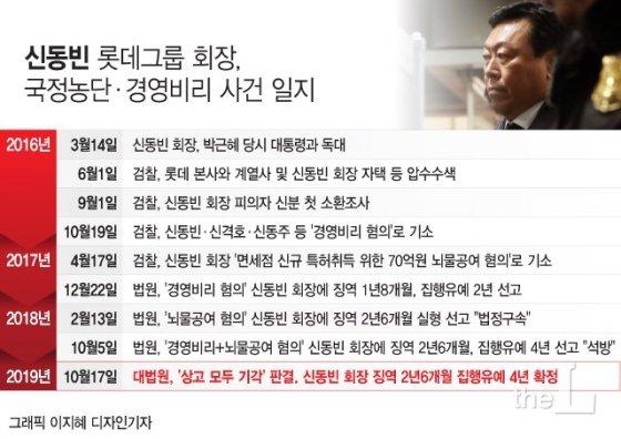 롯데 신동빈 '집행유예' 확정…오는 25일 파기환송심 이재용은?