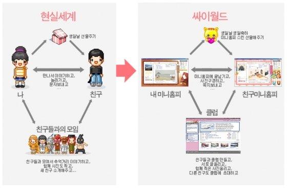싸이월드 서비스 설명.