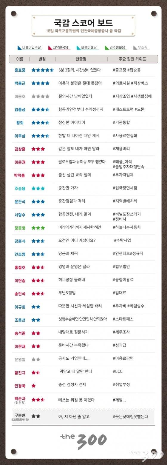 [300스코어보드]'증언거부' '소품등장'…불꽃 튀는 막바지 국감