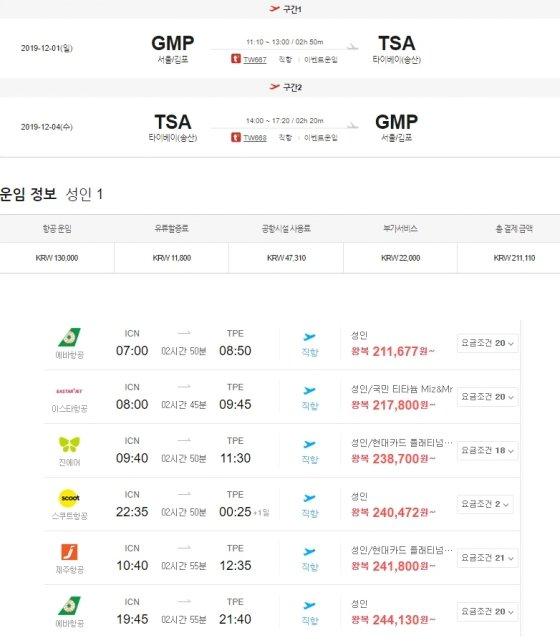 '해외여행 5만원대'라며 광고한 T항공사와 다른 항공사 가격 비교. / 사진 = 네이버 항공 가격비교