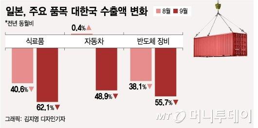 """""""韓 더 안샀네""""…세달연속 적자 日무역 성적표 보니"""