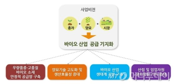'산림바이오 혁신성장거점' 기본 구상도./자료제공=산림청