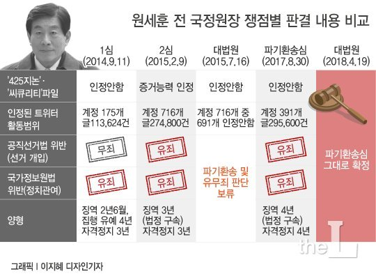 국정원 셀프감금 여직원…위증혐의 1심 23일 선고