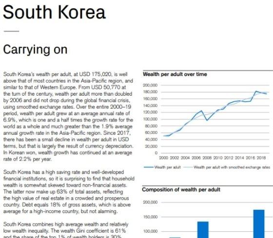 크레디트스위스 '2019 글로벌 부 보고서' 중 한국에 대한 부분.