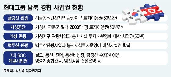 """김정은 폭탄발언에 현대 '당혹'…""""그래도 차분히 대응"""""""