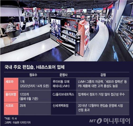 """'글로벌 뷰티공룡' 세포라, 국내 상륙… """"매년 두자릿수 매출 성장"""""""