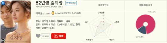 영화 '82년생 김지영' CGV 에그지수/사진=CGV 홈페이지 캡처