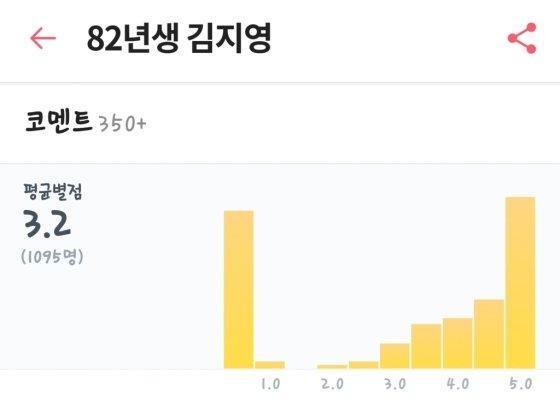 '82년생 김지영' 왓챠 평점/사진=왓챠 앱 캡처