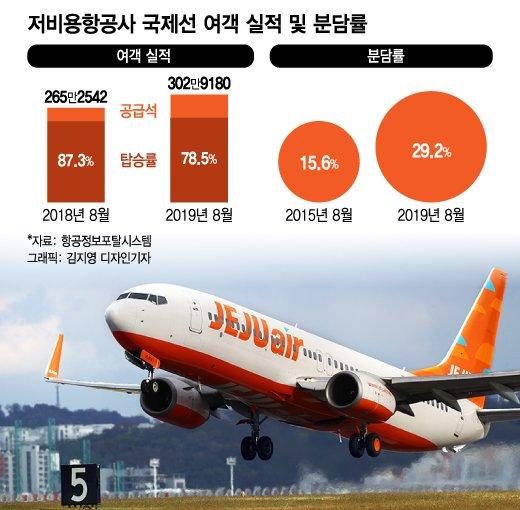 비행기 늘렸더니 빈자리도 늘었다... 저비용항공 어쩌나