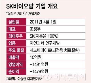 바이오업계 훈풍, 5兆예상 SK바이오팜도 IPO 개시