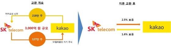 SKT-카카오, 3000억 규모 지분 맞교환…전략적 파트너십 체결