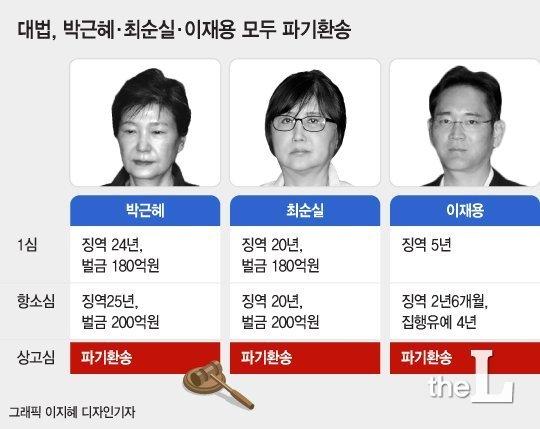 """최순실 """"난 비선실세 아냐…박근혜·손석희·정유라 증인신청"""""""