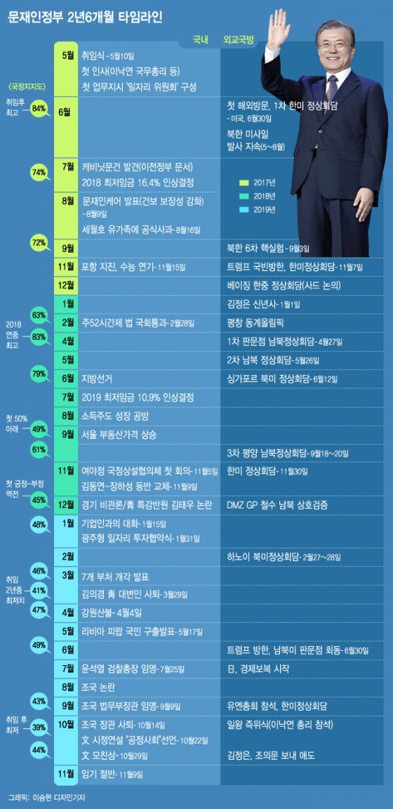 [그래픽뉴스]文정부 타임라인…평화·경제·공정 모두가 숙제